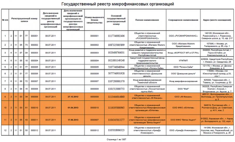 список микрофинансовых организаций красноярска с адресами и телефонами