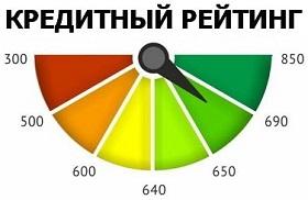 Картинки по запросу кредитный рейтинг картинка