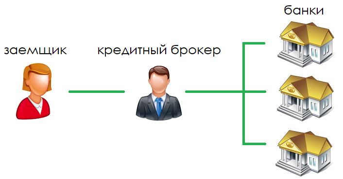 Схема работы с кредитным брокером