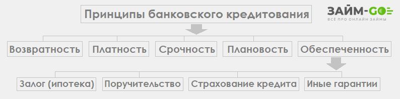 Изображение - Ссуда и кредит в чем разница, что лучше 1541846923_principy-bankovskogo-kreditovaniya