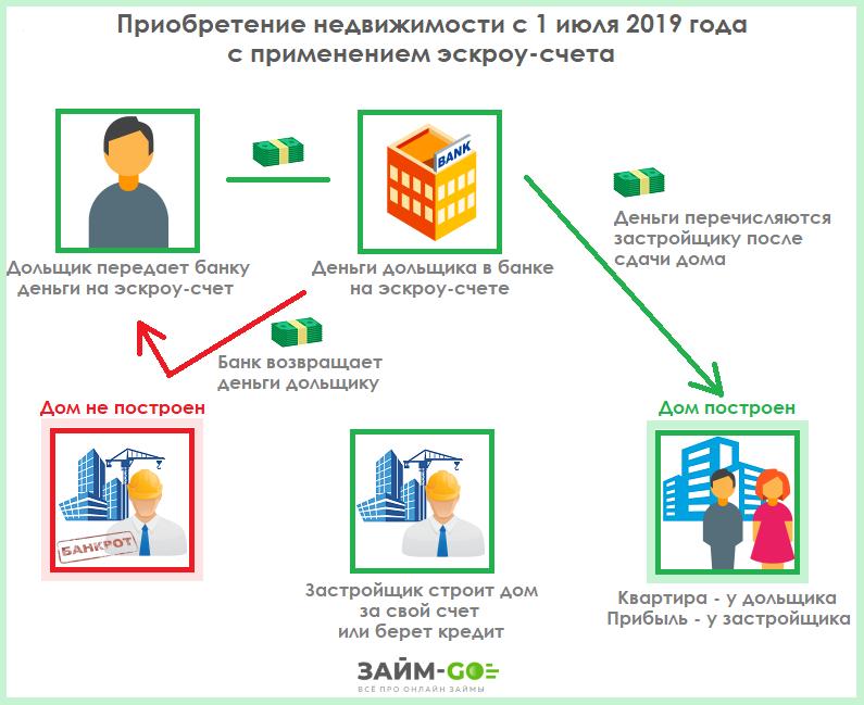 Изображение - Что такое счета эскроу по ипотеке и как они работают в 2019 году 1550828966_eskrou-schet
